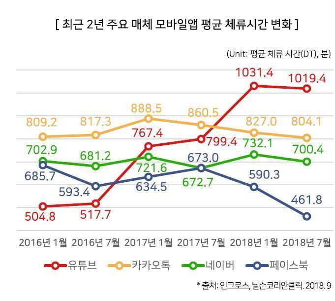 유튜브 체류시간 2년새 2배↑…최다 조회 키워드는 '커버영상'