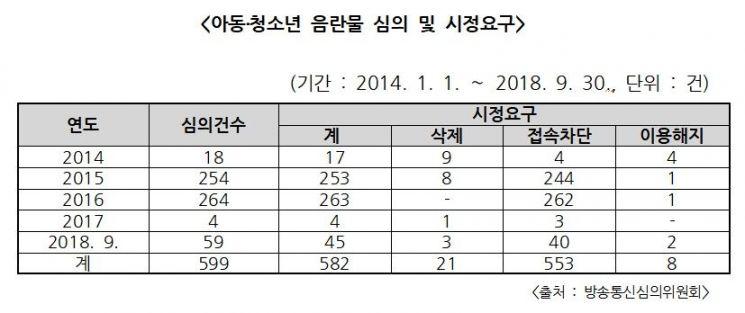 """아동·청소년 음란물 심의 5년새 6배 증가…""""엄벌 필요"""""""