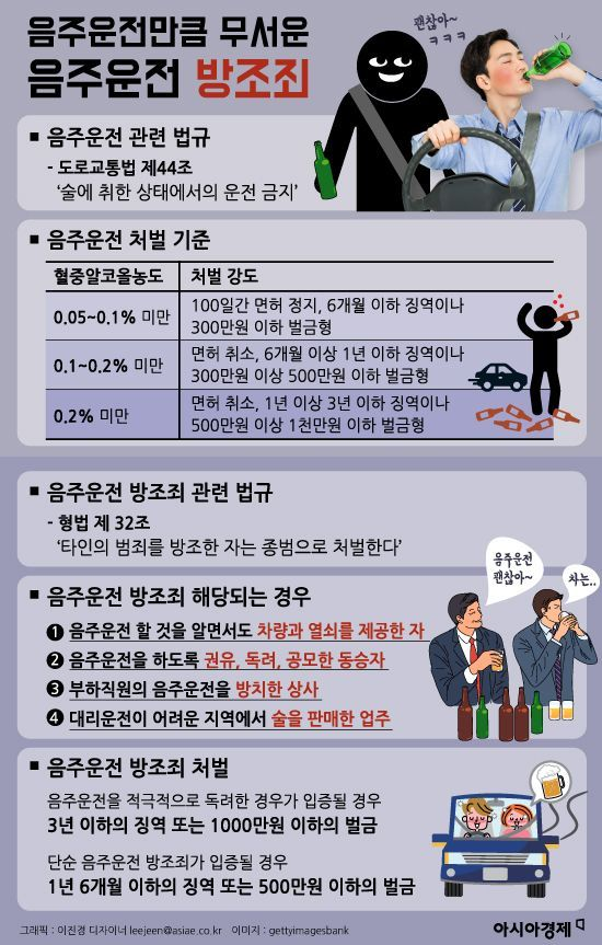 [인포그래픽]'백성현 사태'로 본 음주운전 방조죄란?