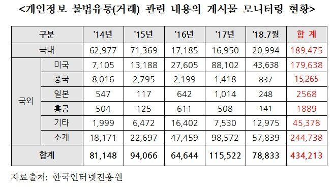 해외서 불티나게 팔리는 '한국인 개인정보'