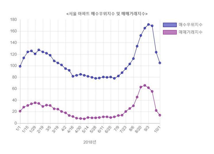 9·13 부동산대책 한 달…눈치보는 강남 vs 논스톱 강북