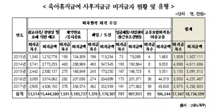 해고·폐업으로 못 받은 육아휴직급여 사후지급금 5년간 187억