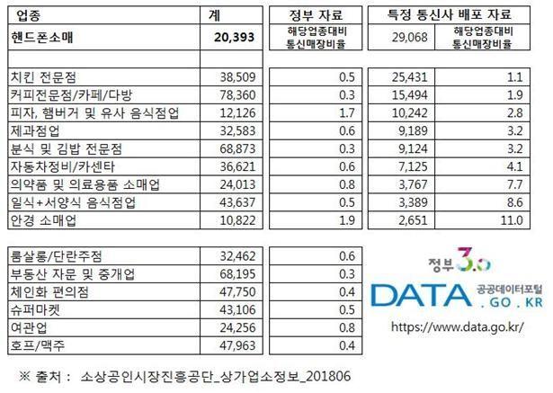 <자료:전국이동통신유통협회>