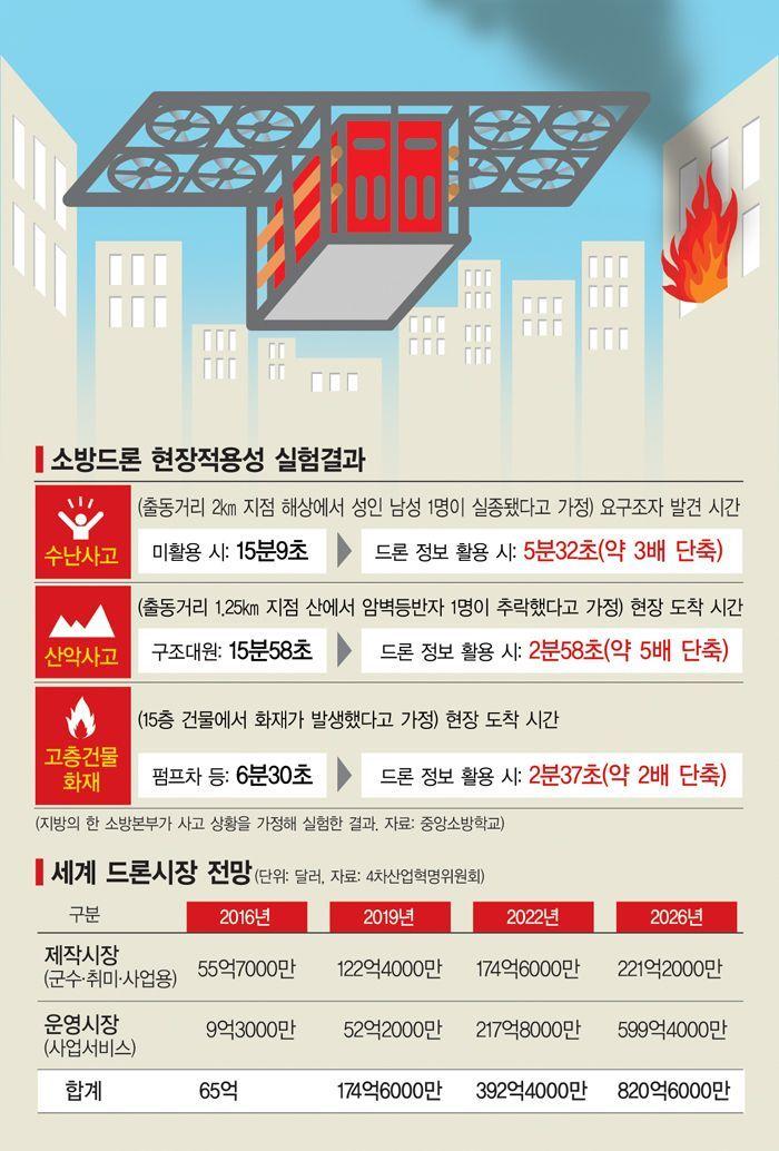[드론 스토리①] 고층화재 불끄는