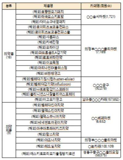 불법유통 제품 목록