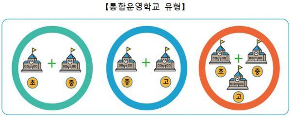 '초등+중학교' 하나로 묶은 '이음학교' 서울에 첫선