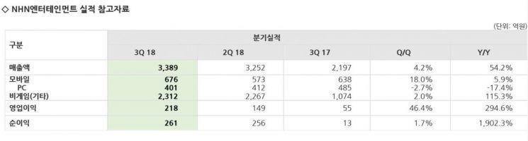 광고·결제 덕분에…NHN엔터, 3Q 영업익 3배 증가