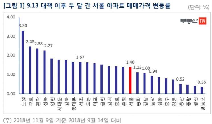 서울 아파트 매매·전세 모두 '보합'…9·13 이후 상승폭 둔화 지속