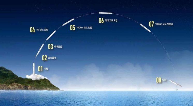 [시험발사체 발사]누리호 시험발사체 발사‥목표 연소시간 돌파(2보)