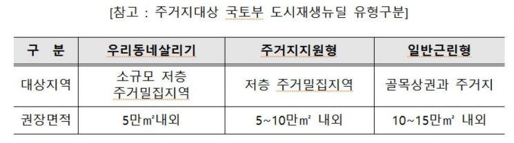 서울시, '도시재생 사전단계' 희망지사업 대상 15곳 선정