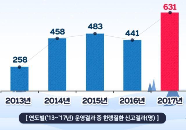 2013~2017년 5년간 한랭질환 신고자 수. 혹한이 심해지면서 한랭질환자의 숫자도 지속적으로 늘고 있다.(자료=질병관리본부)