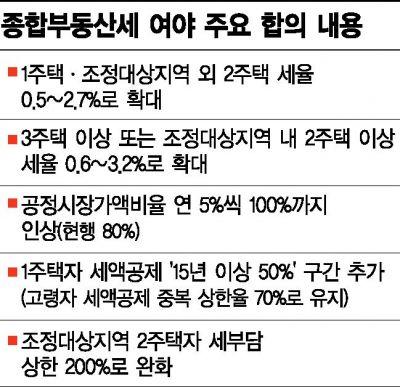 내년 서울 종부세 '폭탄'…공시가격 현실화 땐 더 뛴다