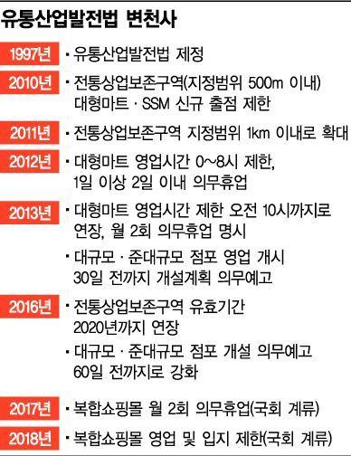 [2018유통결산③]'규제 한파' 덮친 유통가, 1년 내내 살얼음판