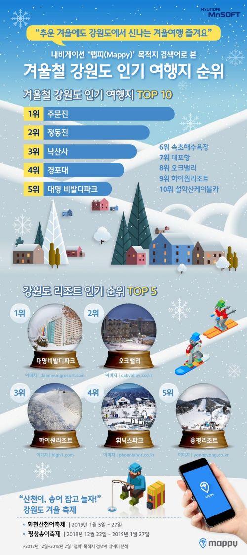 내비 앱 데이터 분석해보니…강원도 인기 여행지 1위는 '주문진'