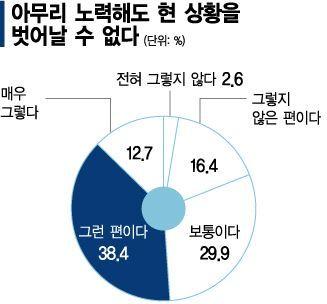 """청년 51% """"노력해도 현실 못 벗어나"""""""