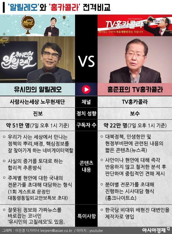 [인포그래픽]'알릴레오'와 '홍카콜라' 전격비교