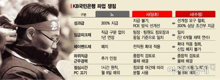"""[국민은행 파업]총파업 5시간 만 종료…""""제3자 조정 검토"""""""