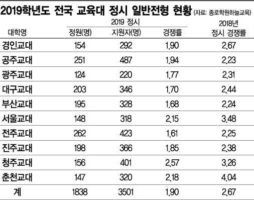 교대 인기 '뚝뚝' … 정시 경쟁률 2대 1도 붕괴