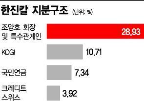기업사냥꾼? 가치 제고?…불 붙는 韓 주주행동주의