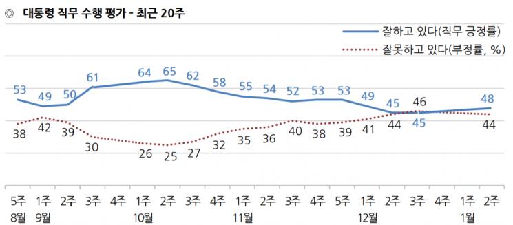 [한국갤럽] 文대통령 국정지지도 48%…긍정평가가 부정평가 다시 앞질러