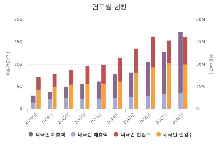 지난해 韓 면세점 찾은 외국 관광객 1800만…사드 딛고 'V자 반등'