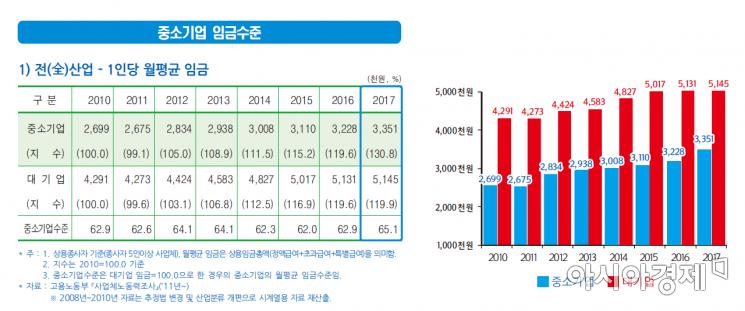 중소기업 직원 임금 대기업의 65%…제조업은 56%