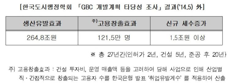 """서울시 """"현대차 GBC 조기 착공 지원…인허가 절차 단축"""""""