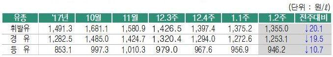 휘발유 값, 10주 연속 '뚝'…리터당 1355원·전주比 20.1원↓