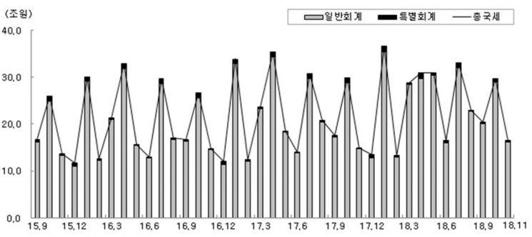 국세수입 변동 추이(당월 실적기준).