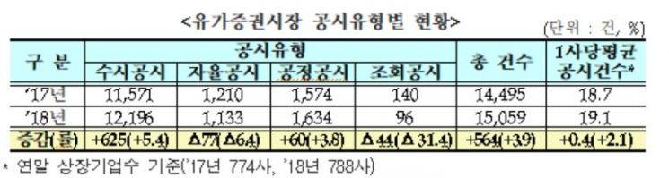 """""""지난해 유가증권 전체 공시 1만5059건…전년비 4% 증가"""""""