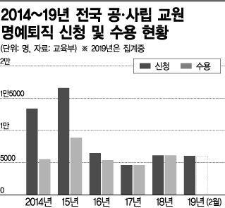 """""""교권 추락에 학폭 책임까지""""…'명퇴' 신청하는 선생님들"""