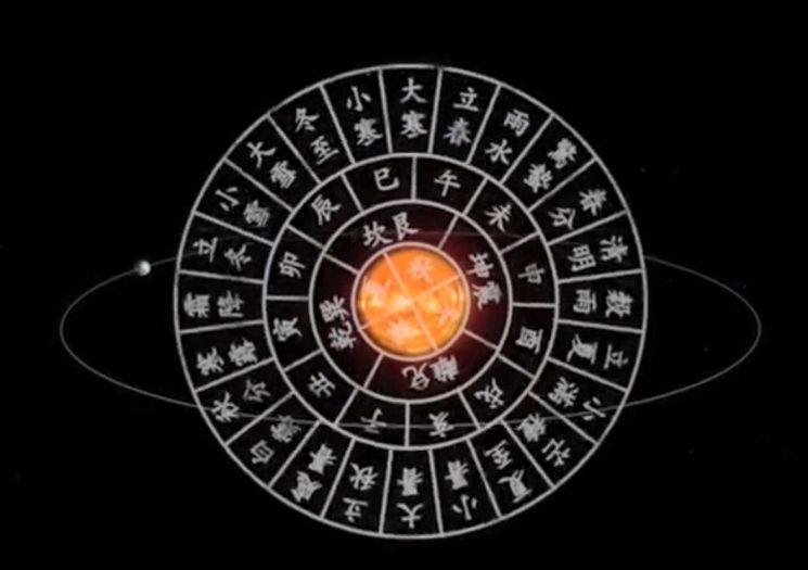 동지를 기준으로 황도를 15° 간격으로 나눠 24절기를 정했습니다. [사진=유튜브 화면캡처]
