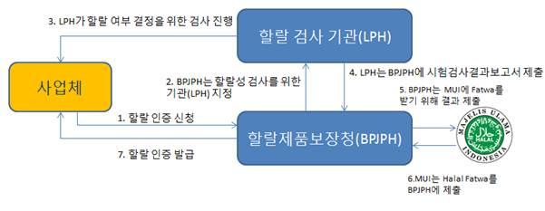 인니 '무이' 할랄 확 바뀐다…K푸드 할랄 인증 중요성 더욱 확대(종합)