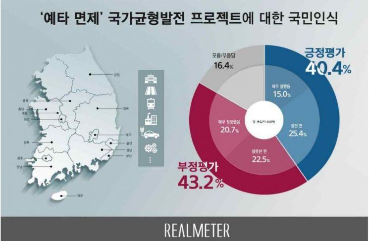 예타 면제 국민인식, '잘했다' 40.4% vs '잘못했다' 43.2%