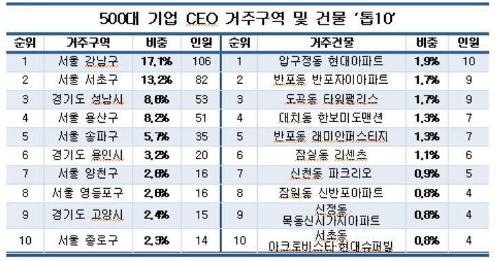 500대 기업 CEO 3분의 1, '강남·서초·송파' 거주…압구정 현대 10명 최다