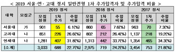 """""""서울대 합격하고도 포기 55명""""… SKY 정시 '추합' 연쇄이동 본격화"""