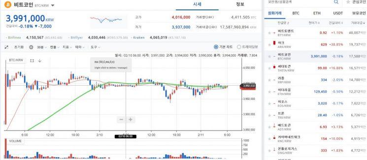 [비트코인 지금]제도권 겉도는 시장…400만원 앞 맴맴