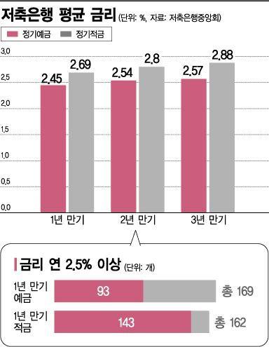 [실전재테크]꼬리 내린 '쥐꼬리 이자'…年 3% 예·적금 시대 온다