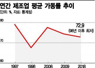 외환위기 이후…제조업 재고율 최고, 제조업 가동률 최저