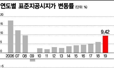 11년만에 최대폭 오른 공시지가, 의견 청취 3106건 중 32%만 반영