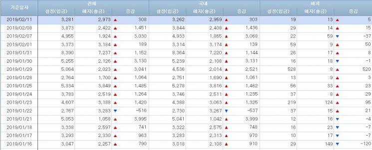 [일일펀드동향]2월초 韓주식형펀드시장 부진