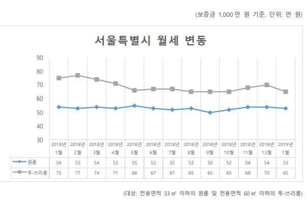 지난 1월 서울 '원룸 월세' 53만원… 투?쓰리룸 1년새 10만원↓ - 아시아경제