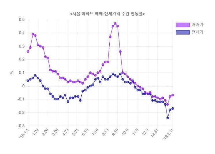 [부동산Eye] '깡통주택' 대란 재연되나  - 아시아경제