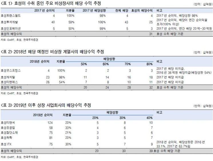 """[클릭 e종목]""""효성, 현금흐름 개선·배당 관심"""" - 아시아경제"""