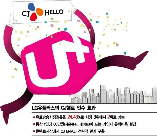 LG유플러스, CJ헬로 인수 신청…미디어빅딜 본격화(종합)