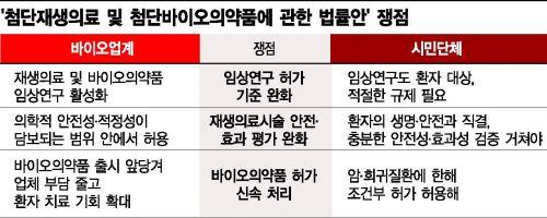 시민단체 반발에 '첨생법' 통과 안갯속…통과돼도 '반쪽짜리'