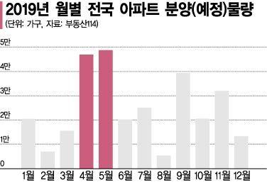 [실전재테크]春香이 손잡고 '10만' 청약 왔소… 돌아온 벚꽃분양