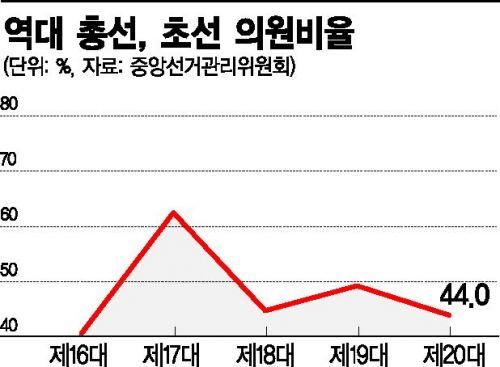 4·15 총선 대반전의 공식 '공천잡음·투표율·김칫국'