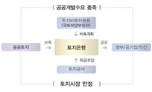 토지은행 운영 계획도