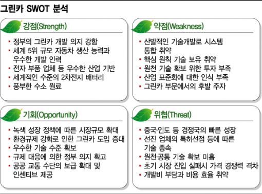 Hyundai Swot Swot Self Driving Car Maruti Suzuki Ppt